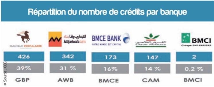 Répartition banque intelak