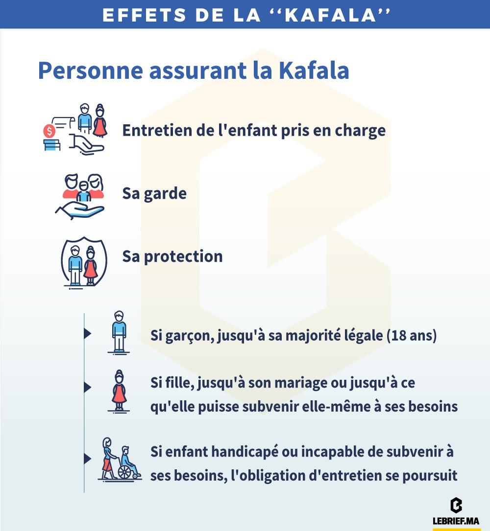 Effets de la kafala