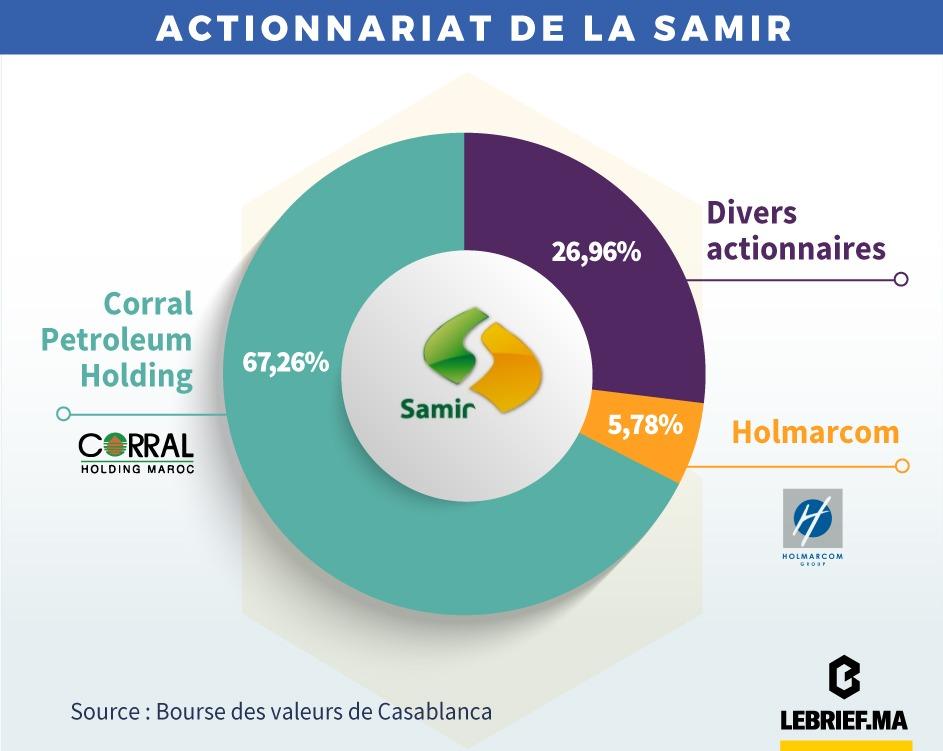 Actionnaires La Samir