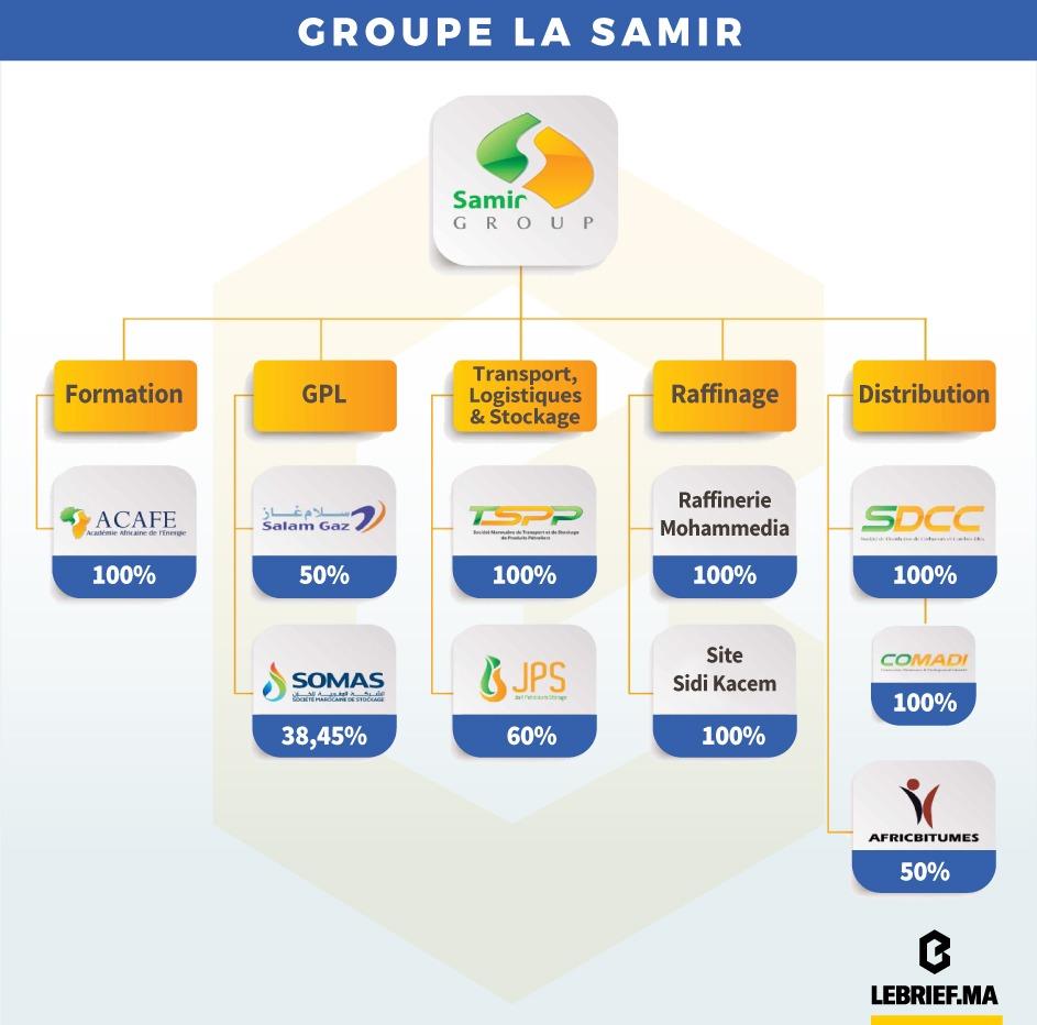 Filiales La Samir