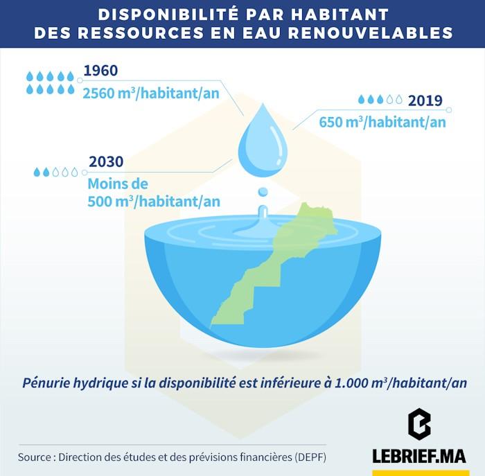 Disponibilité en eau