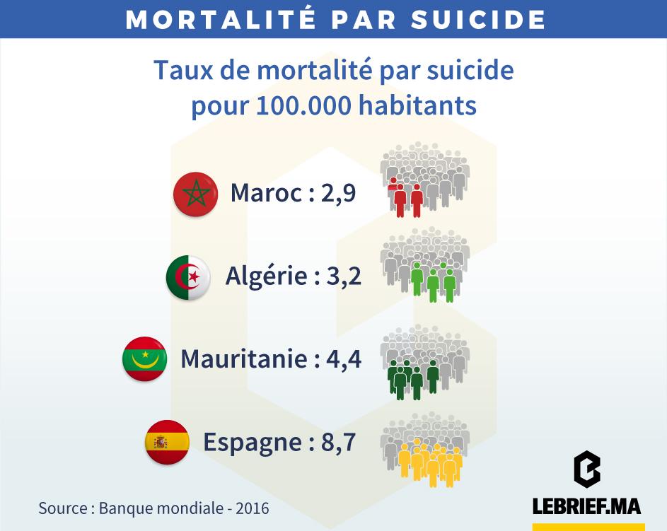Statistiques suicides pays